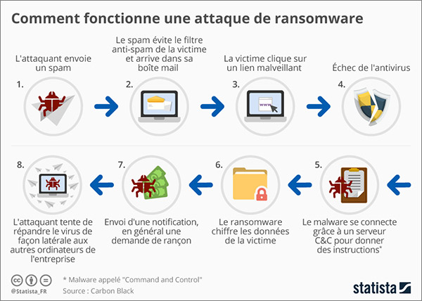infographie ransomware