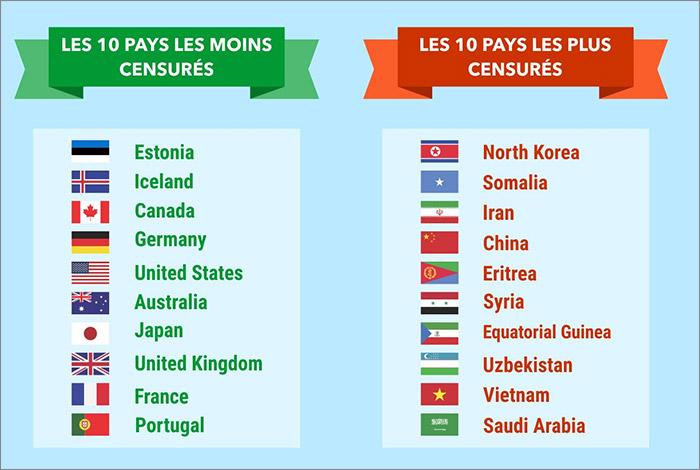 Censure dans les pays