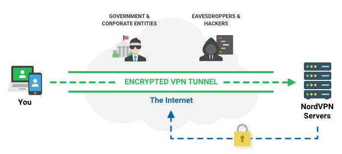 Securité des VPN