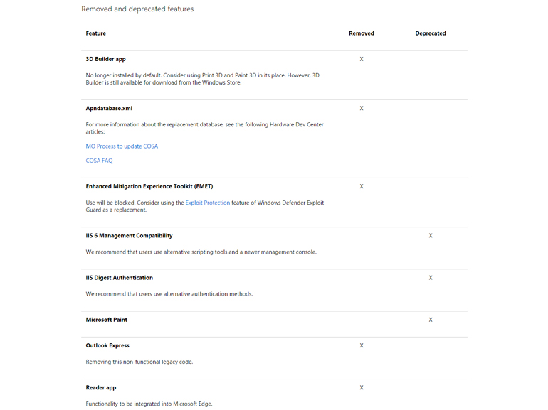 https://d1fmx1rbmqrxrr.cloudfront.net/cnet/i/edit/2017/07/win10-fcu-features-supprimees-770.jpg