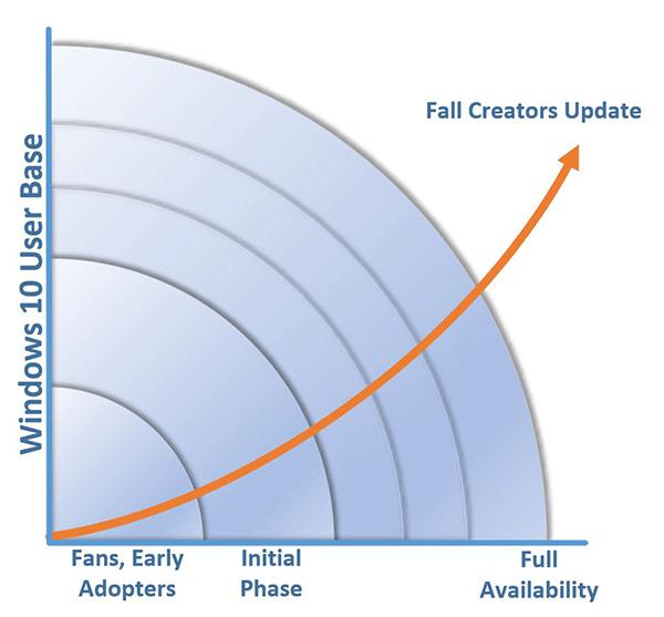 Diffusion des mise sà jour Windows 10