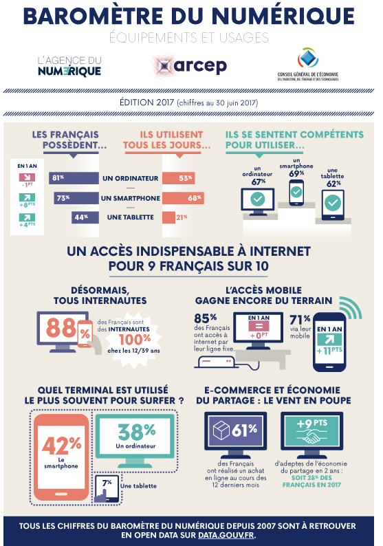 https://d1fmx1rbmqrxrr.cloudfront.net/cnet/i/edit/2017/11/arcep-baro2017.jpg