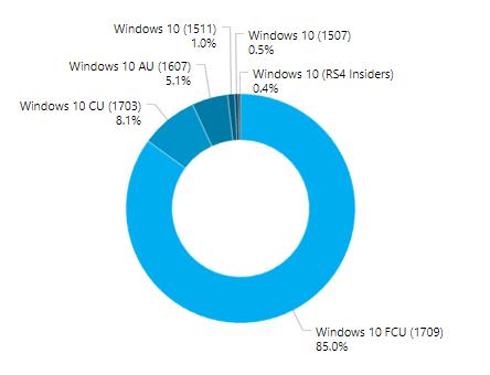 Statistiques Windows 10