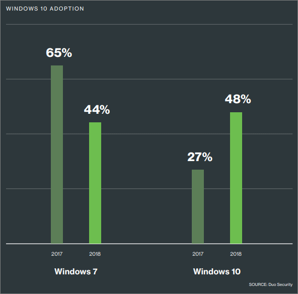 Statistiques Windows 7 vs 10