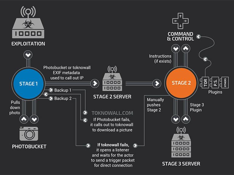 Malware VPNFilter : le FBI conseille de redémarrer les routeurs et NAS