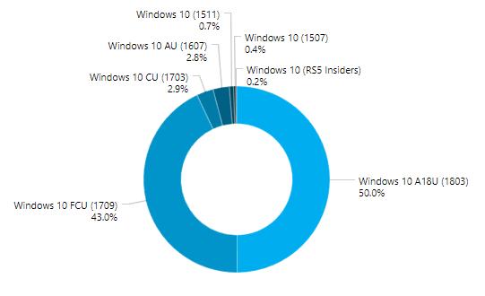 Versions Windows 10