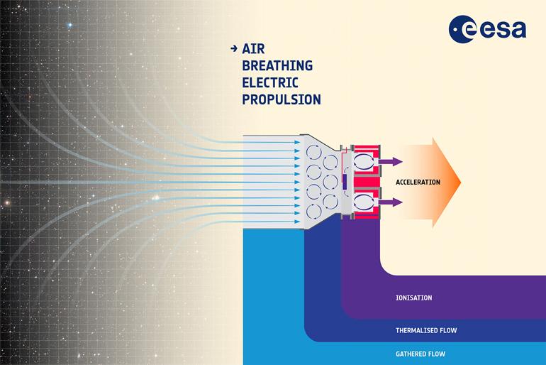 https://d1fmx1rbmqrxrr.cloudfront.net/cnet/i/edit/2018/3/air-breathing_electric_propulsion_esa.jpg