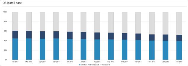 Stats Windows