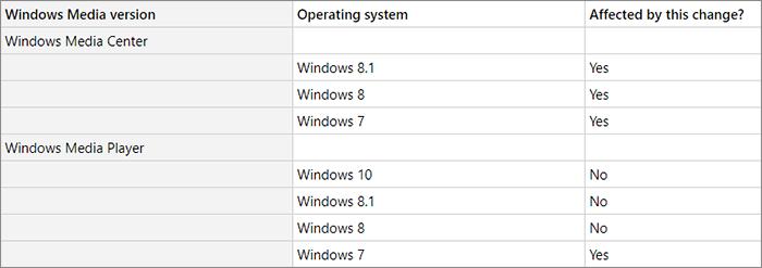Tableau Microsoft