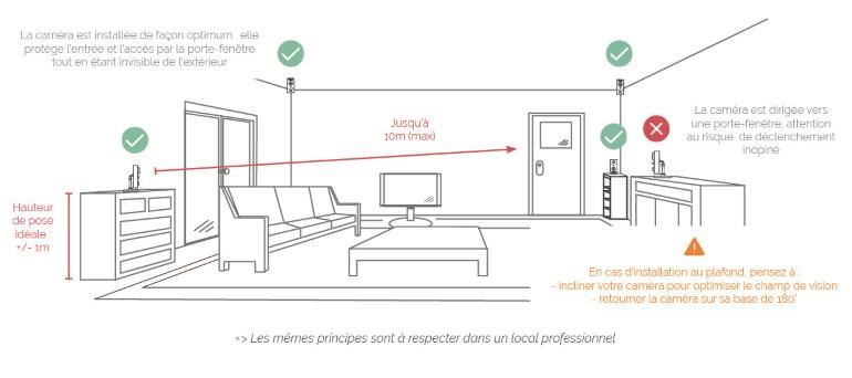 Caméra de télésurveillance Cube² de Protection 24 comment la positionner