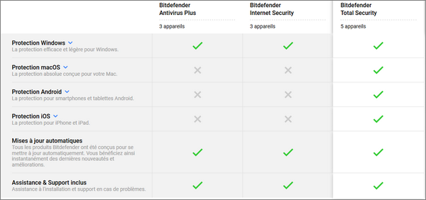 Comparatif versions Bitdefender