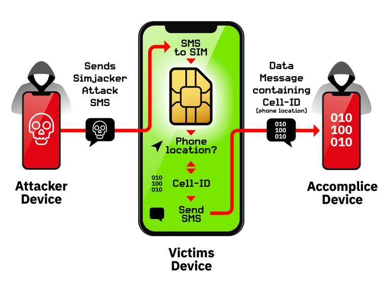 هل يجب أن تقلق على بطاقة SIM من الاختراق باستخدام Simjacker ؟