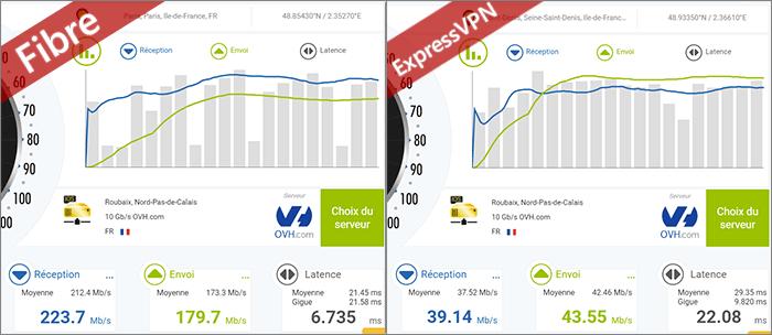 Tests de vitesse ExpressVPN avec la fibre