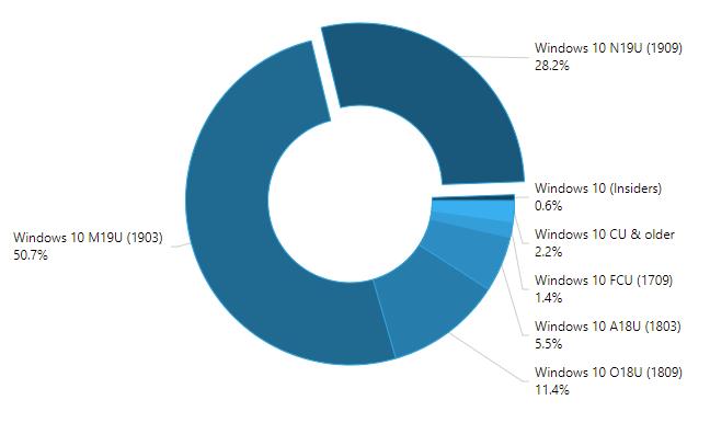 Statistiques Windows 10 de mars 2020