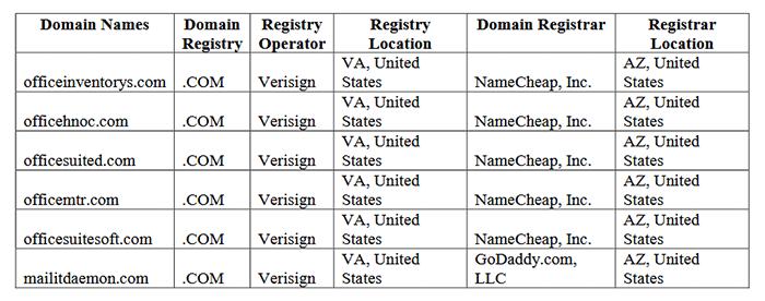 Domaines phishing Microsoft
