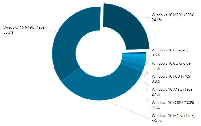 Statistiques aout 2020 Windows 10