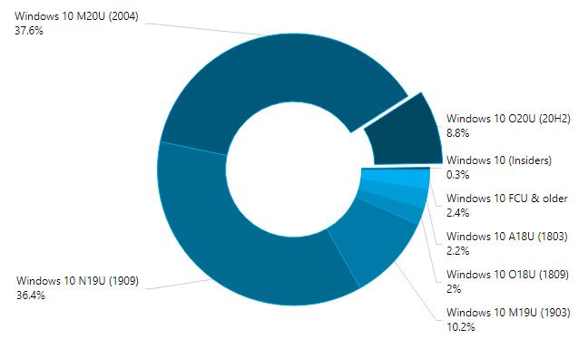 statistiques novembre