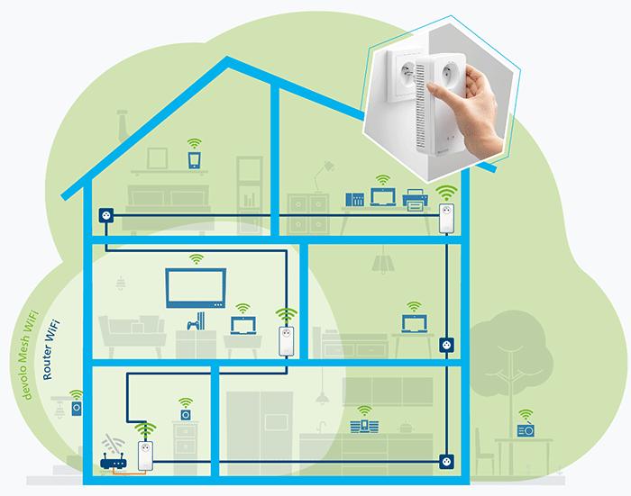 Réseau maillé CPL et Wifi