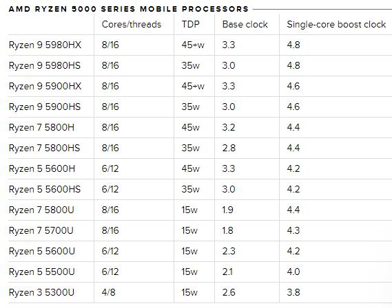 Processeurs Ryzen