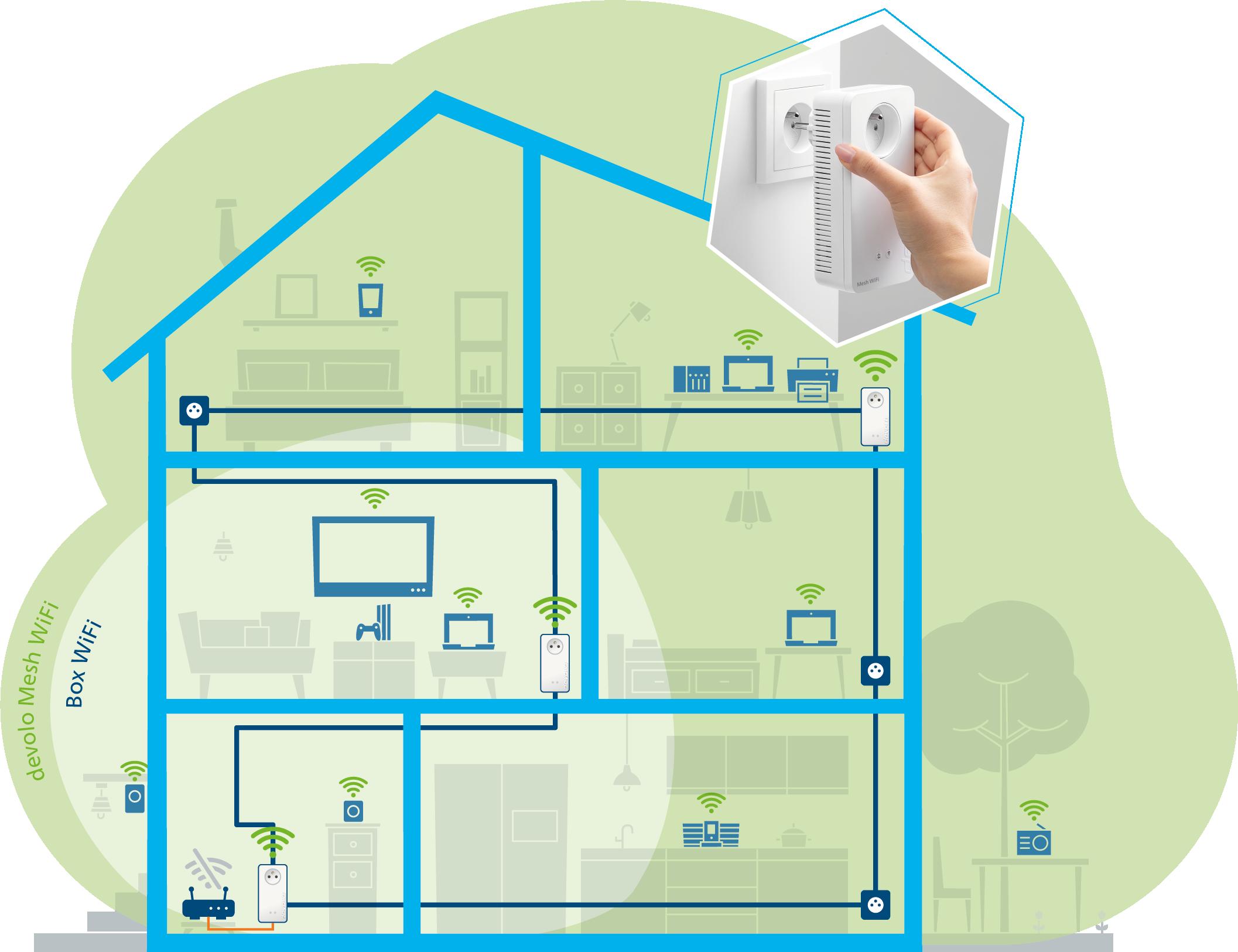 jusqu'à cent appareils réseau bénéficient d'une performance Wi-Fi Gigabit maximale avec le devolo Wi-Fi Mesh