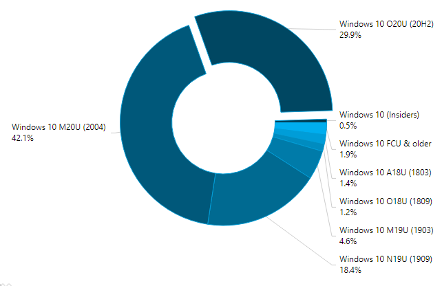 Stats W10