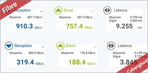 Test débit Cyberghost