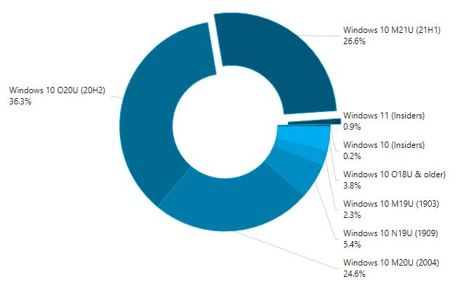 Statistiques Windows 10 et 11