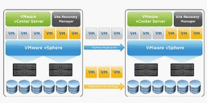 VMware vCenter Site Recovery Manager 5.1