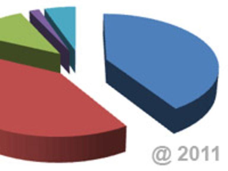 Les chiffres de l'Internet en 2011