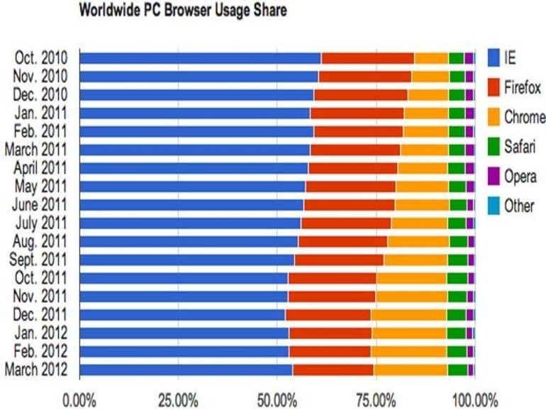 Navigateur : Internet Explorer regagne du terrain sur ses concurrents