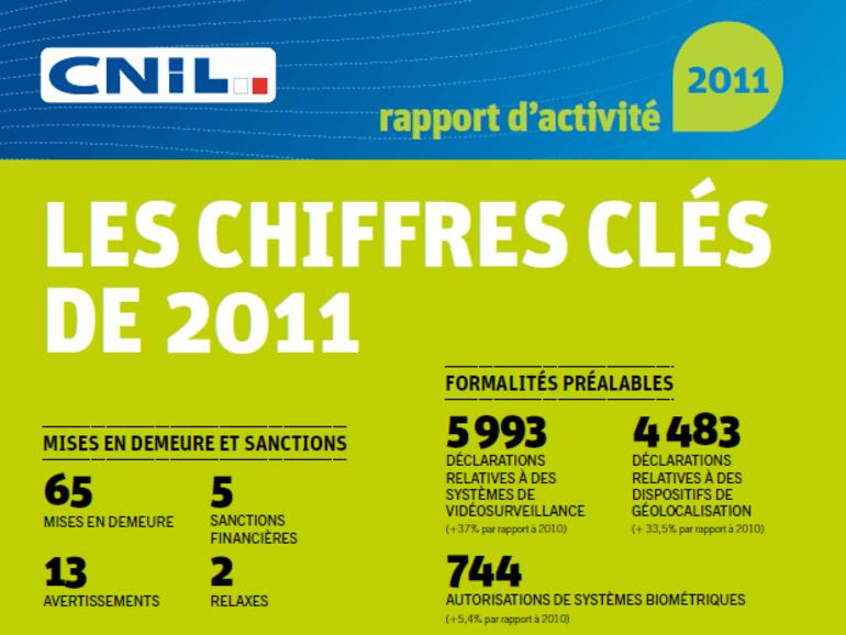 Bilan CNIL 2011 : plus de plaintes et un élargissement des compétences
