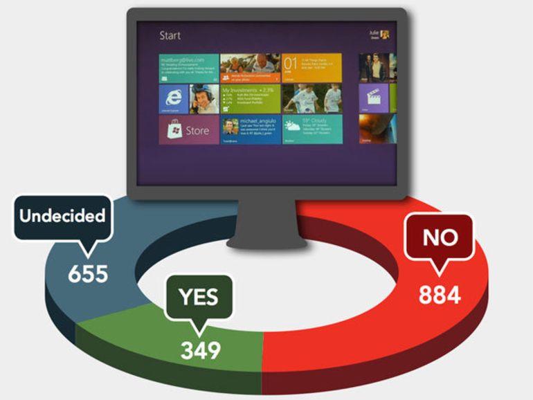 Windows 8 au boulot : avantages et inconvénients