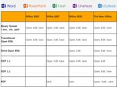 Office 2013 : ouverture des PDF et support de nouveaux formats