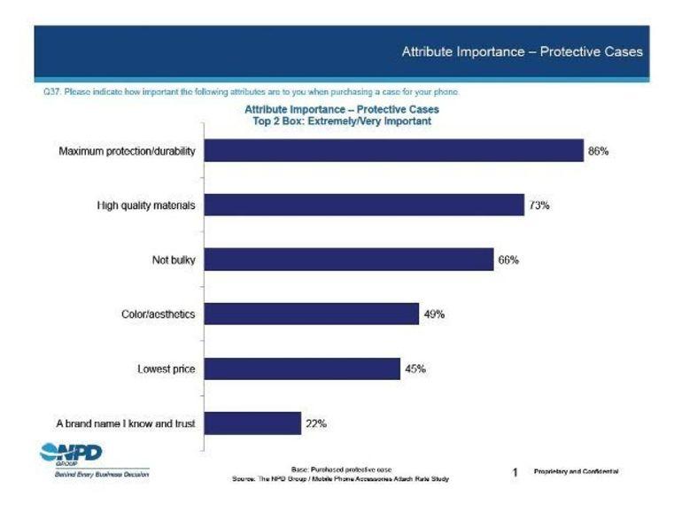 Les protections pour smartphone se vendent toujours plus