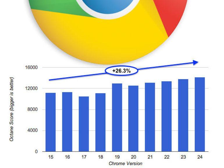 Chrome 24 : une bêta pour montrer le gain de rapidité