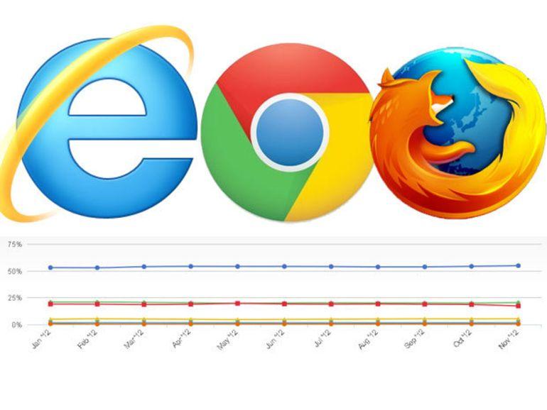 Navigateurs : IE fait de la résistance, Chrome en petite forme