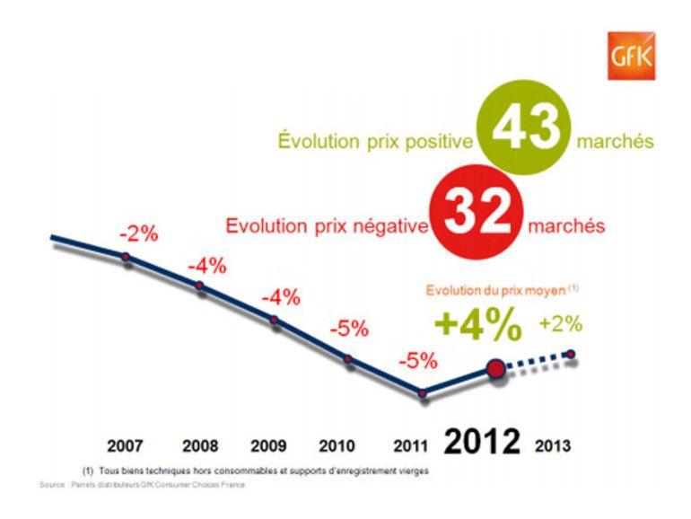 Achats 2012, l'année de la raison