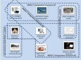 INDECT : le projet de surveillance intelligente européen