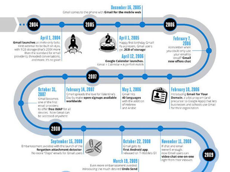 Gmail : 9 ans d'évolution du service d'e-mail Google en image