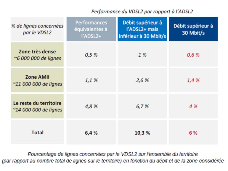 VDSL2 : un meilleur débit internet dès la fin de l'année