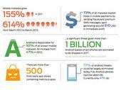 Sécurité mobile : 600% de menaces en plus sur un an