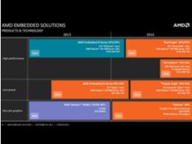 AMD 2014 : de nouvelles puces et processeurs pour l'embarqué