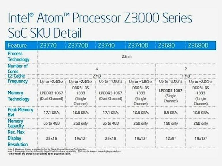 Z3000 : première famille de processeurs Intel Atom génération Bay Trail