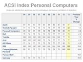 USA : léger déclin de satisfaction pour les ordinateurs