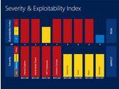 Microsoft comble la faille critique d'Internet Explorer définitivement