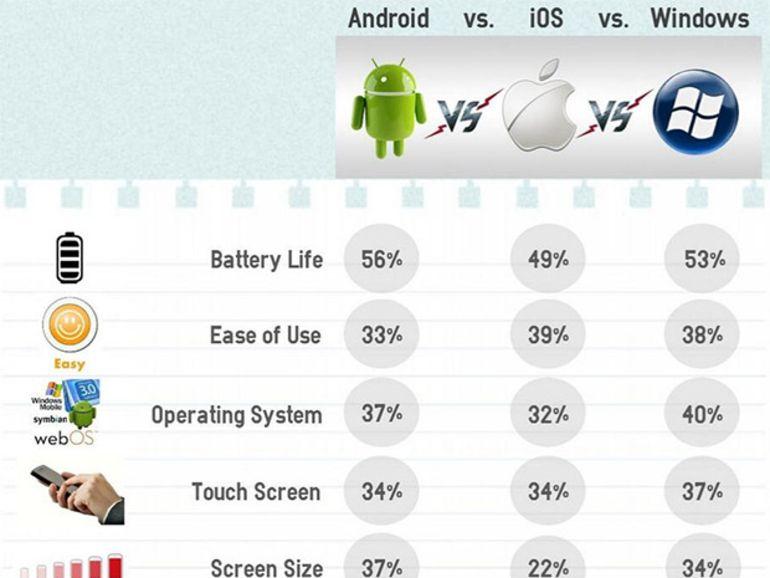 La batterie, priorité n°1 pour le choix d'un smartphone