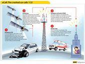 E-call: carte SIM obligatoire en voiture, craintes sur la confidentialité