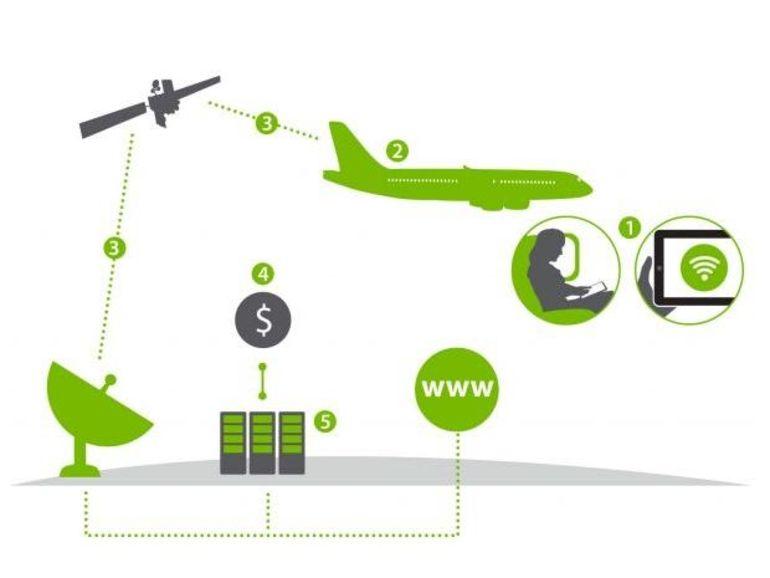 3G / 4G dans les avions, comment ça marche et combien ça coûte ?