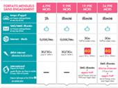 Sosh et SFR Red s'alignent pour proposer la 4G à moins de 20 euros