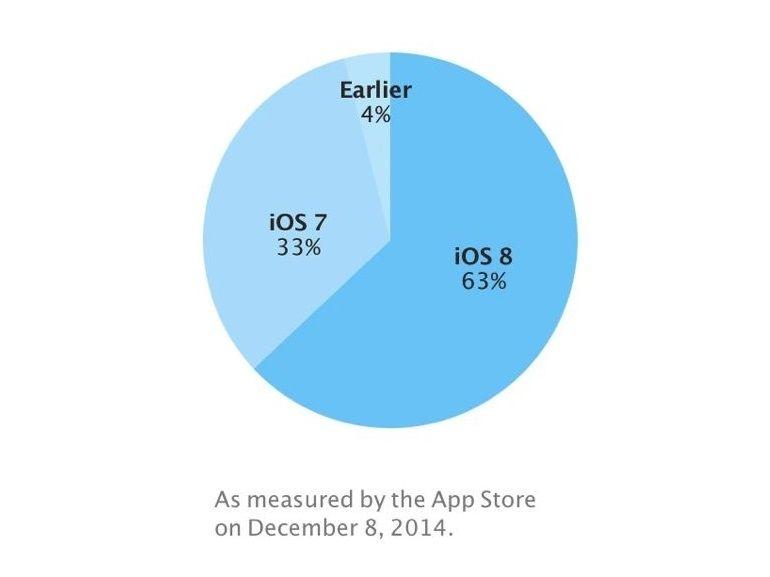 iOS 8 ne convainc toujours pas